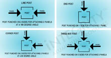 Aluminum Fence Post Configurations: Line Post, End Post, Corner Post, Blank Post, and Three-Way Post